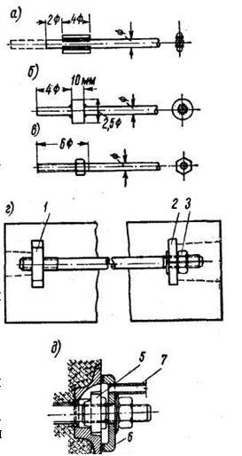 Анкерные устройства стержневой арматуры