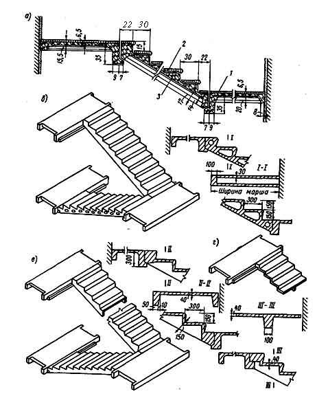 бетонные лестнцы
