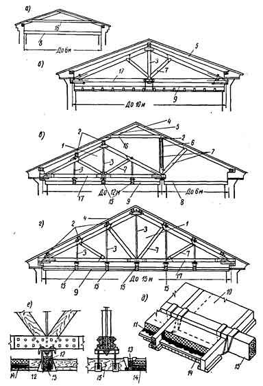 Деревянные конструкции стропил