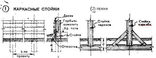 Фундаменты малоэтажных зданий
