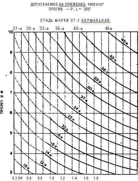 график размеров двутавровых балок