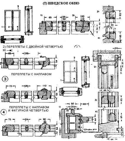 Конструкция оконных и дверных коробок