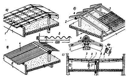 Эксплуатируемые плоские крыши. Крыши-террасы