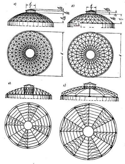 строение куполов зданий
