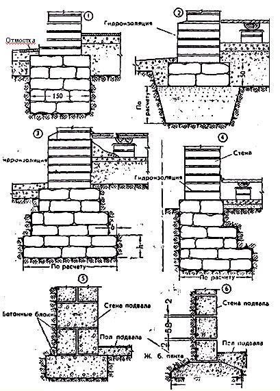 Фундаменты: столбчатые, ленточные, плитные, под стены, столбы и стойки.
